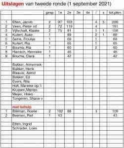 55plus: Gezellig bowlen bij tweede ronde …